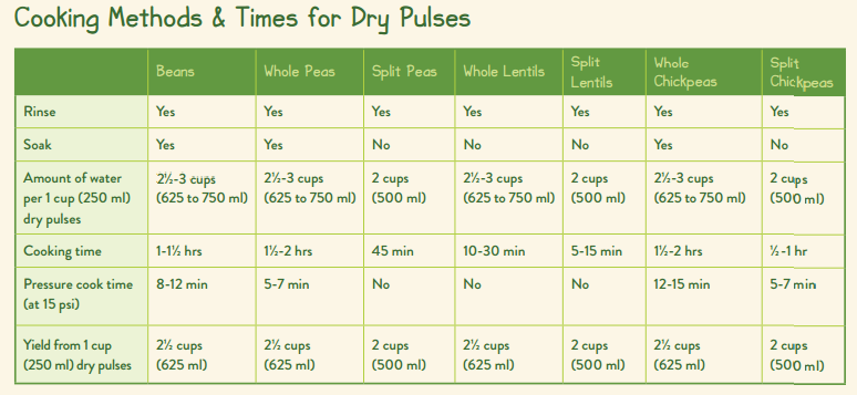 Cooking Methods & Times for Pulses